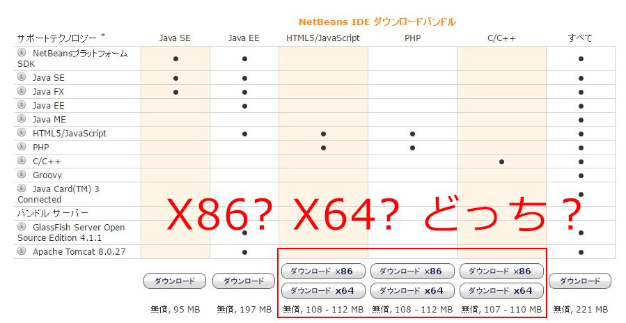 Netbeansのダウンロード時に自身のパソコンに合わせてx86かx64を選んでダウンロード